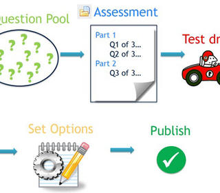 Diagram representing the question pool, assessment, test-drive, set options, finally publish